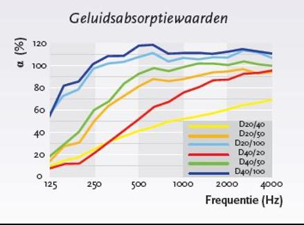 grafiek absorptiemateriaal.png